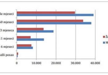 Većina građana BiH na zaposlenje čeka duže od dvije godine