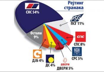 Istraživanje Ipsosa: Vučić povukao i rejting SNS