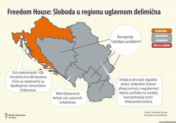 FREEDOM HOUSE: U BiH problem korupcija, Srbijom i Crnom Gorom se vlada autokratski
