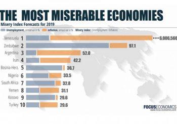 INDEKS BIJEDE: BiH na petom mjestu liste najmizernijih ekonomija u svijetu