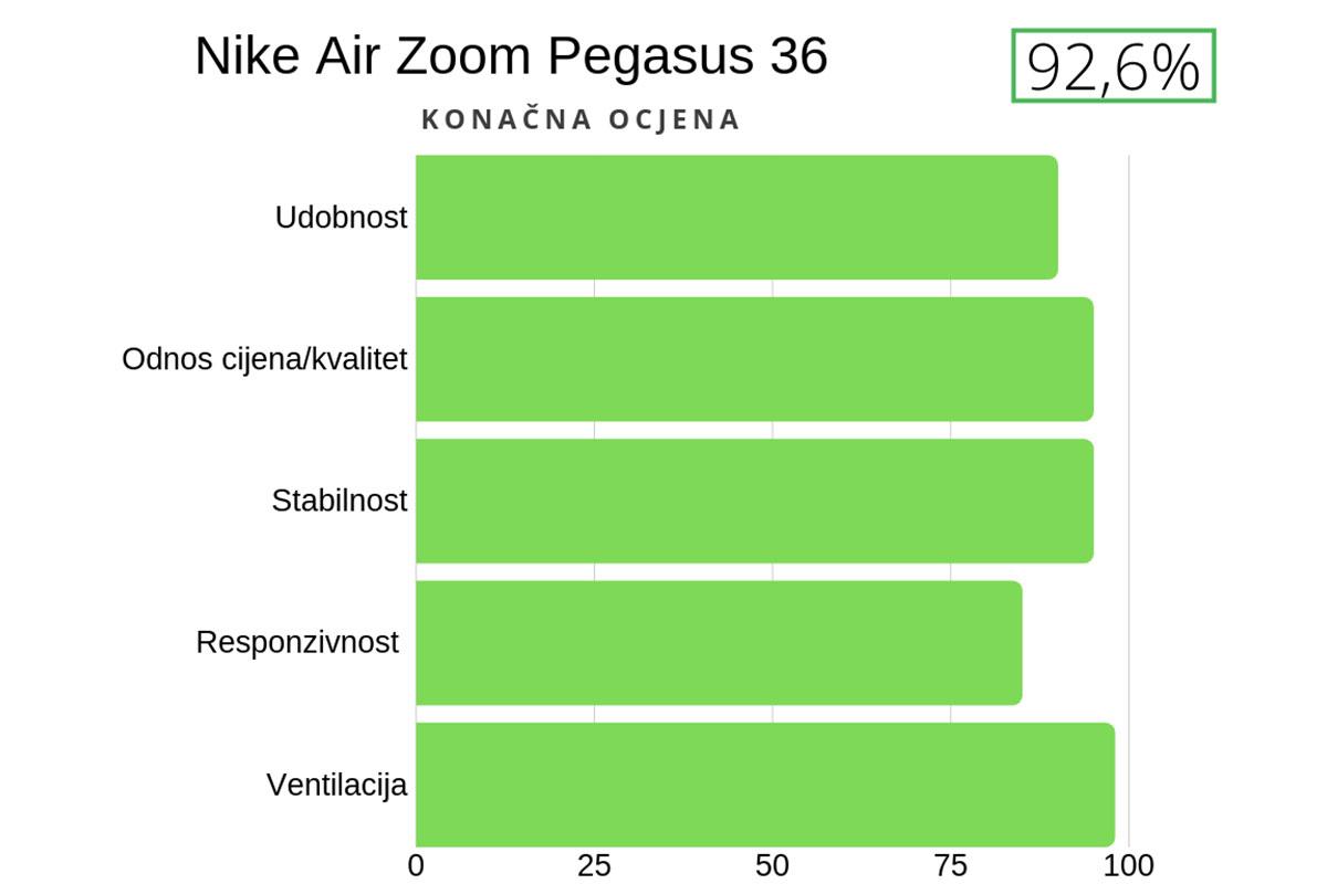 nike air zoom pegasus 36 ocjena
