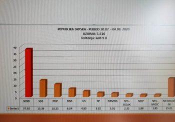 SNSD ima ubjedljivo najveću podršku građana Srpske