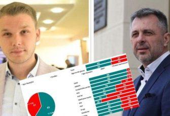 Buka objavila anketu: Radojičić ubjedljivo pobjeđuje Stanivukovića